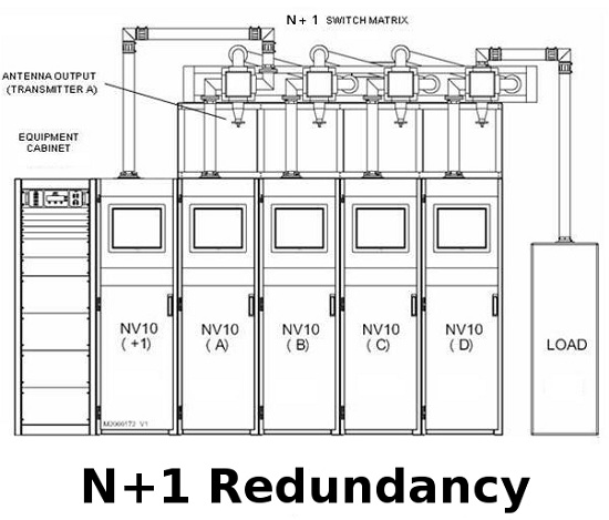Nautel Transmitters N+1 Redundancy